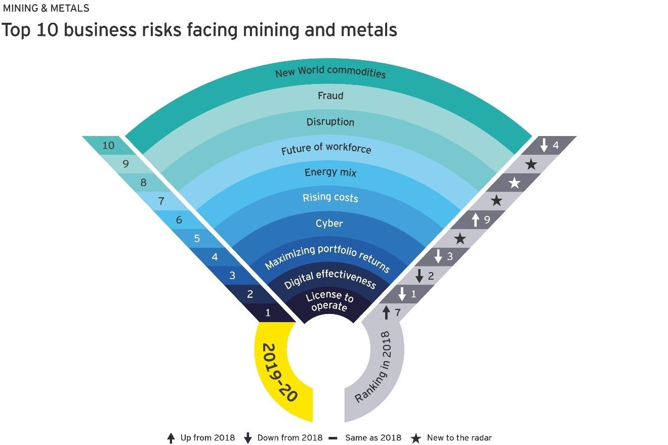 Graphique Top 10 risques industrie minière et métaux