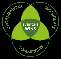 Organizations, individuals and communities: everyone wins.